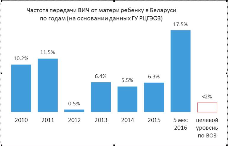 belarus-ppmr